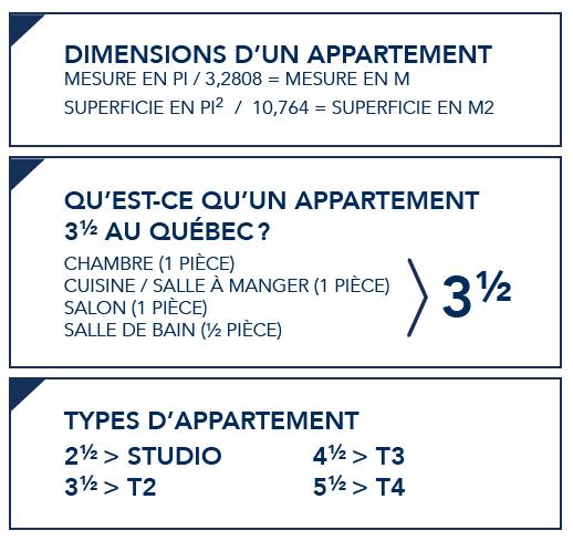 guide grandeurs appartements Québec